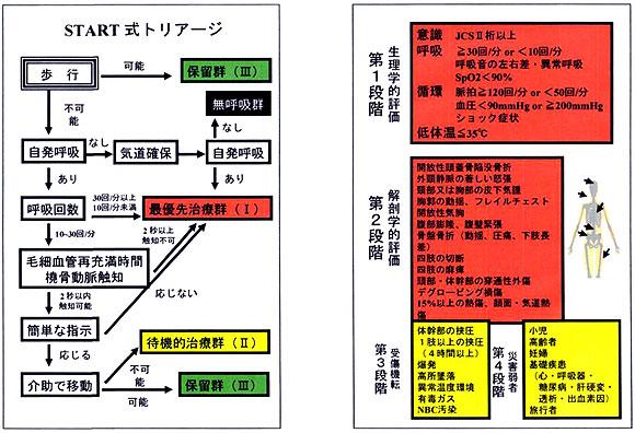 中巨摩医師会・東京都における災...